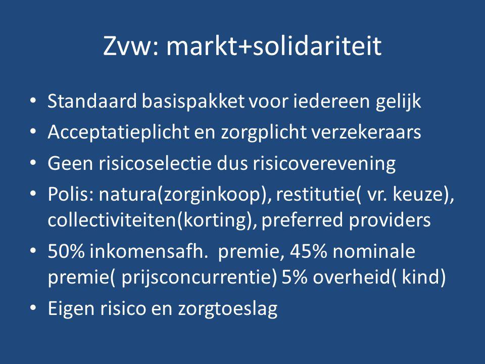 Zvw: markt+solidariteit Standaard basispakket voor iedereen gelijk Acceptatieplicht en zorgplicht verzekeraars Geen risicoselectie dus risicoverevening Polis: natura(zorginkoop), restitutie( vr.