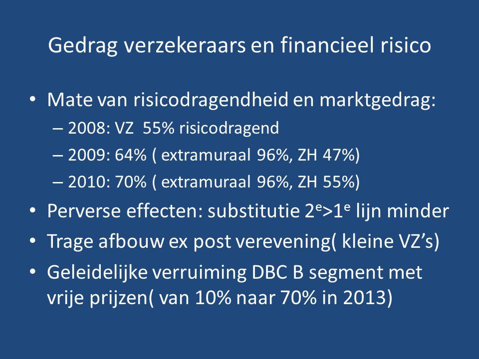 Gedrag verzekeraars en financieel risico Mate van risicodragendheid en marktgedrag: – 2008: VZ 55% risicodragend – 2009: 64% ( extramuraal 96%, ZH 47%) – 2010: 70% ( extramuraal 96%, ZH 55%) Perverse effecten: substitutie 2 e >1 e lijn minder Trage afbouw ex post verevening( kleine VZ's) Geleidelijke verruiming DBC B segment met vrije prijzen( van 10% naar 70% in 2013)