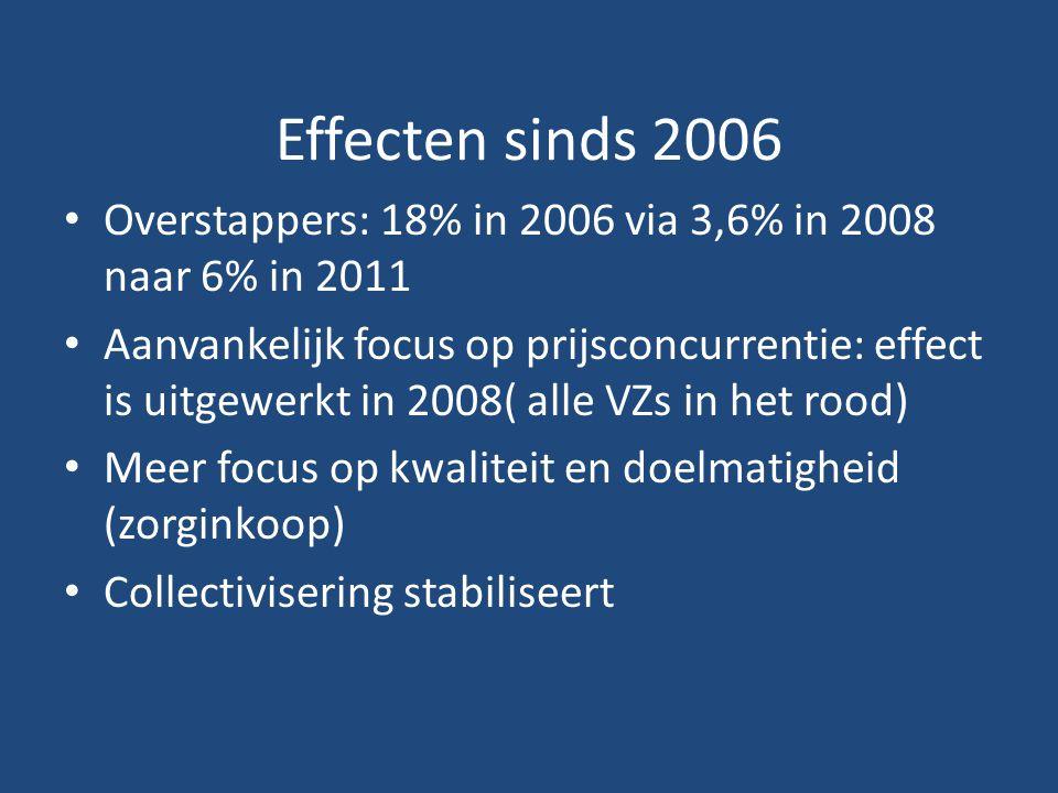 Effecten sinds 2006 Overstappers: 18% in 2006 via 3,6% in 2008 naar 6% in 2011 Aanvankelijk focus op prijsconcurrentie: effect is uitgewerkt in 2008( alle VZs in het rood) Meer focus op kwaliteit en doelmatigheid (zorginkoop) Collectivisering stabiliseert