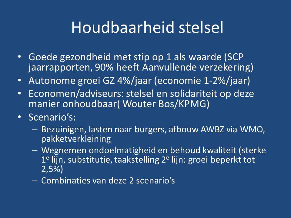 Houdbaarheid stelsel Goede gezondheid met stip op 1 als waarde (SCP jaarrapporten, 90% heeft Aanvullende verzekering) Autonome groei GZ 4%/jaar (economie 1-2%/jaar) Economen/adviseurs: stelsel en solidariteit op deze manier onhoudbaar( Wouter Bos/KPMG) Scenario's: – Bezuinigen, lasten naar burgers, afbouw AWBZ via WMO, pakketverkleining – Wegnemen ondoelmatigheid en behoud kwaliteit (sterke 1 e lijn, substitutie, taakstelling 2 e lijn: groei beperkt tot 2,5%) – Combinaties van deze 2 scenario's