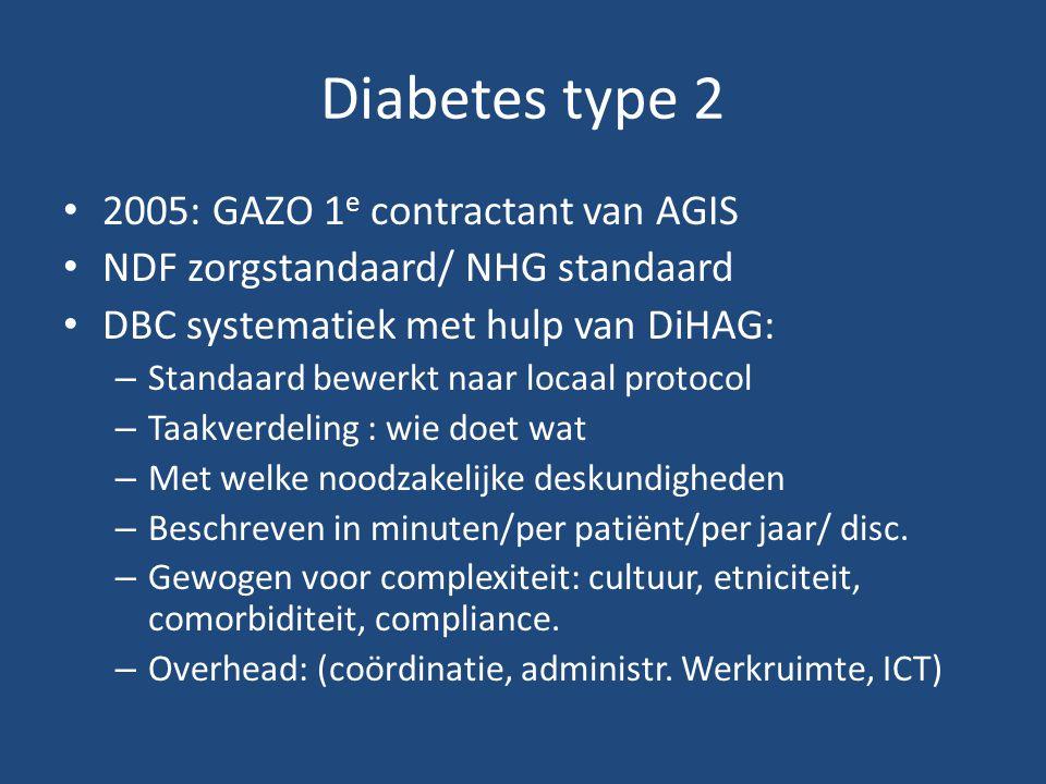 Diabetes type 2 2005: GAZO 1 e contractant van AGIS NDF zorgstandaard/ NHG standaard DBC systematiek met hulp van DiHAG: – Standaard bewerkt naar locaal protocol – Taakverdeling : wie doet wat – Met welke noodzakelijke deskundigheden – Beschreven in minuten/per patiënt/per jaar/ disc.