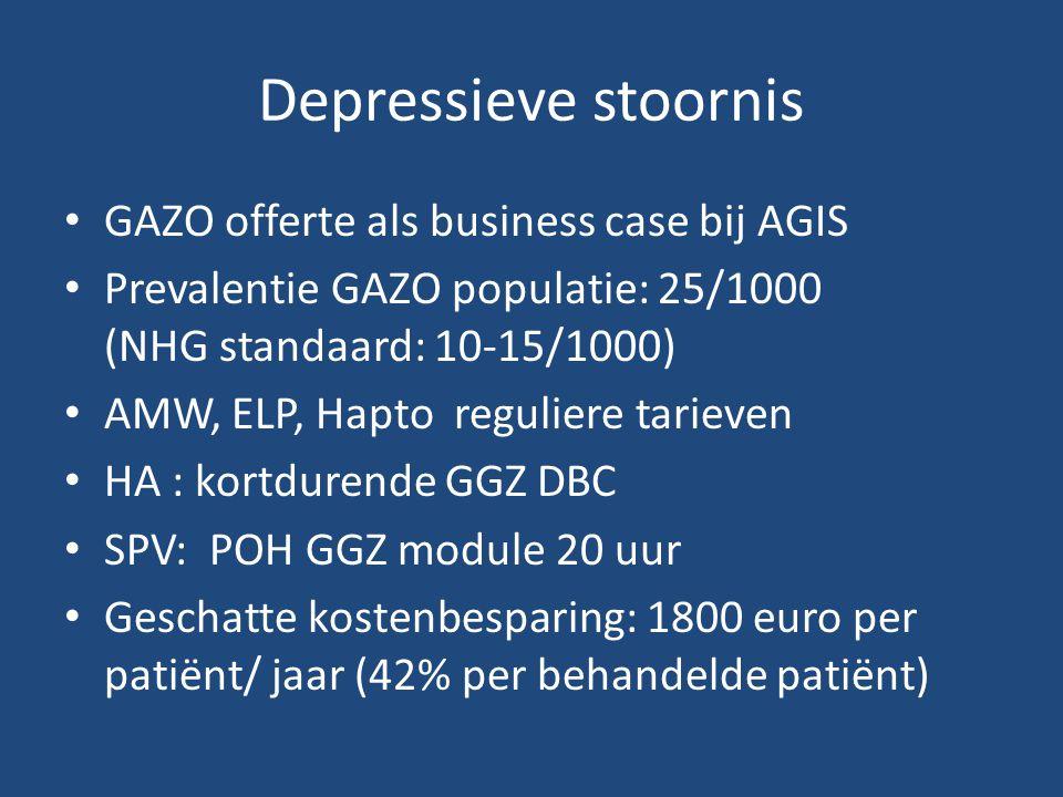Depressieve stoornis GAZO offerte als business case bij AGIS Prevalentie GAZO populatie: 25/1000 (NHG standaard: 10-15/1000) AMW, ELP, Hapto reguliere tarieven HA : kortdurende GGZ DBC SPV: POH GGZ module 20 uur Geschatte kostenbesparing: 1800 euro per patiënt/ jaar (42% per behandelde patiënt)