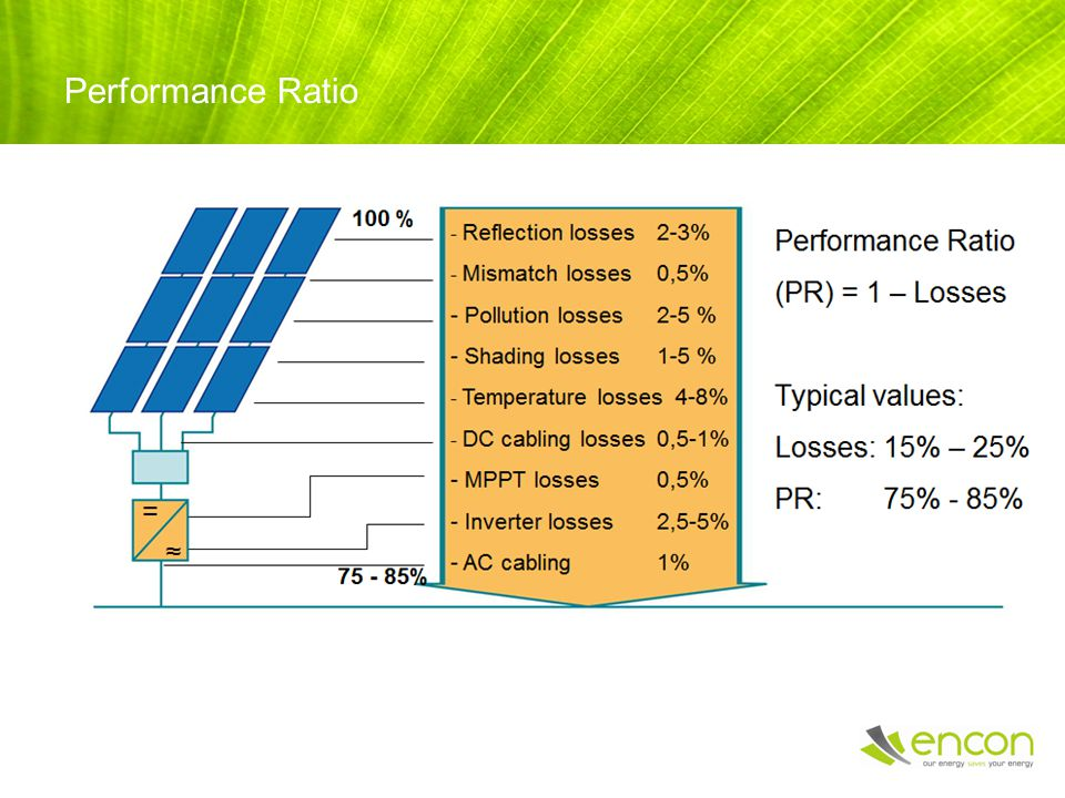 Performance Ratio