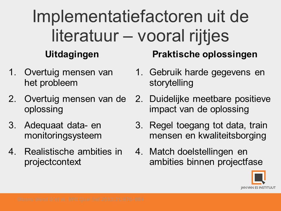 Implementatiefactoren uit de literatuur – vooral rijtjes Uitdagingen 1.Overtuig mensen van het probleem 2.Overtuig mensen van de oplossing 3.Adequaat