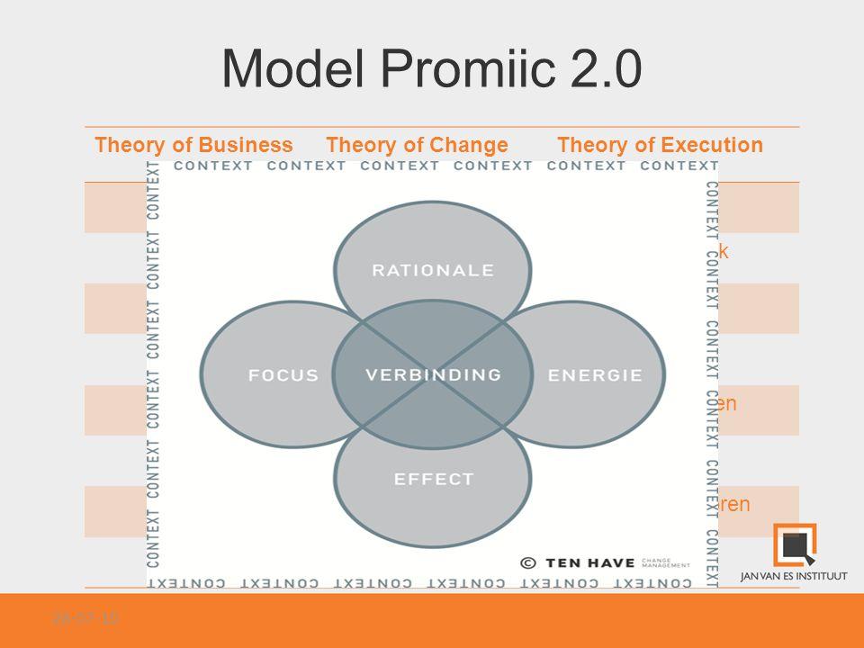Model Promiic 2.0 26-07-10 Theory of BusinessTheory of ChangeTheory of Execution ContextAanleidingVeranderhistorie MissieScopeAmbitie/Noodzaak Strateg