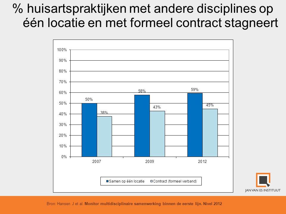 % huisartspraktijken met andere disciplines op één locatie en met formeel contract stagneert Bron: Hansen J et al. Monitor multidisciplinaire samenwer