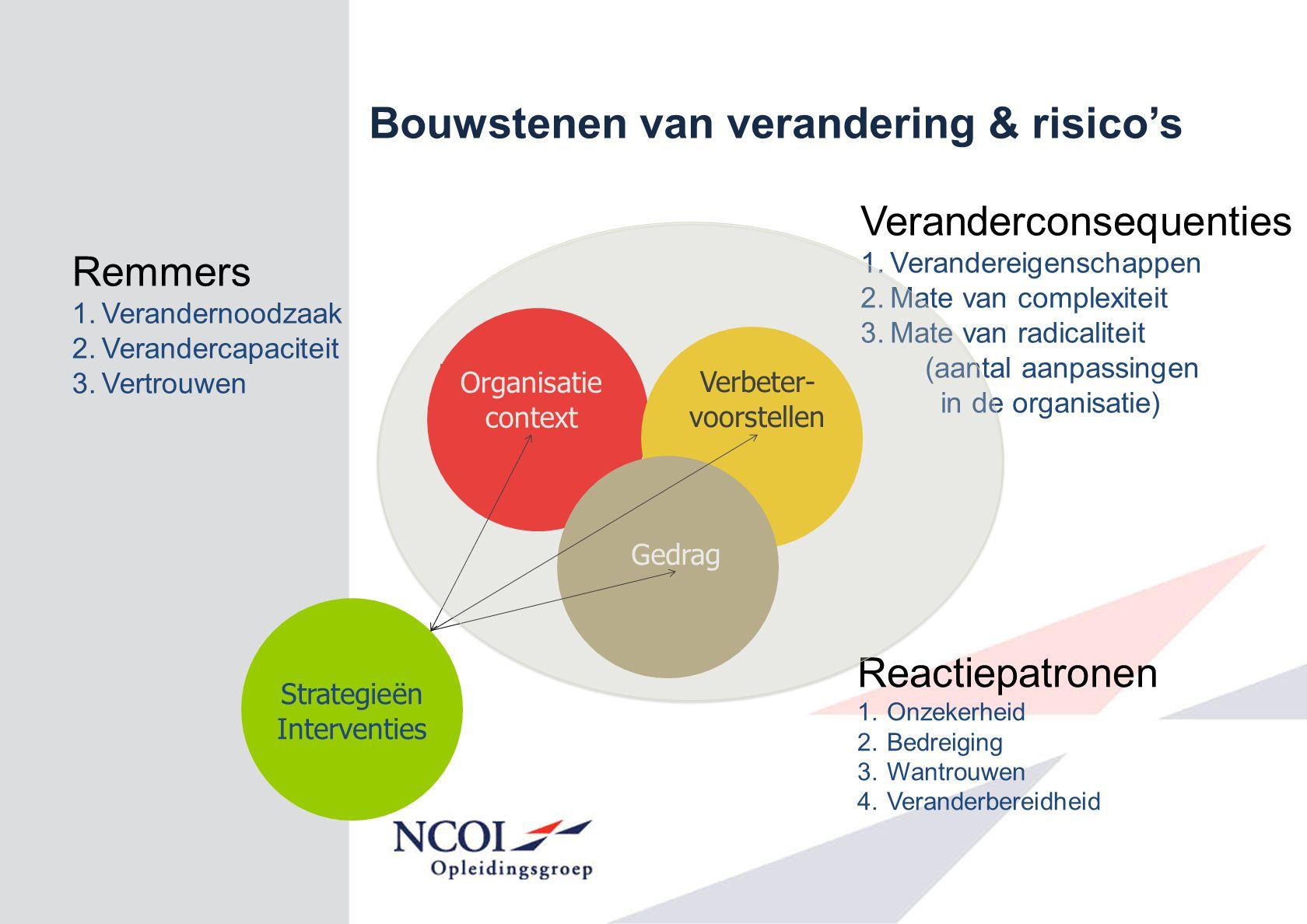 Verwachte plateaus van Het Nieuwe Werken Geen Low impact 2 3 High impact .
