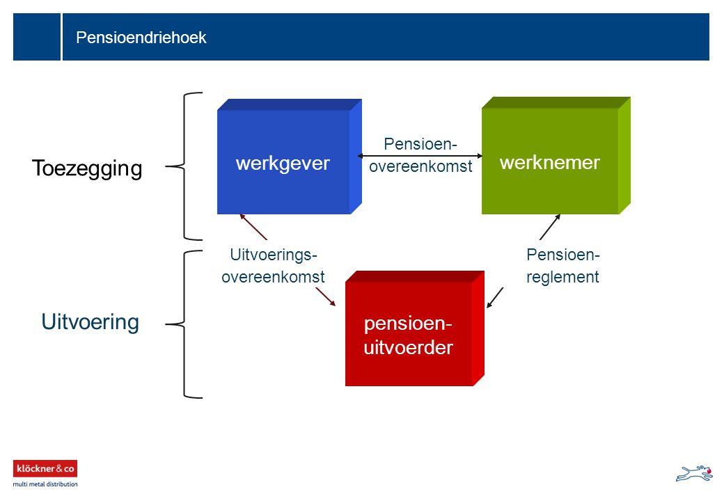 Pensioendriehoek werkgever pensioen- uitvoerder werknemer Toezegging Uitvoering Uitvoerings- overeenkomst Pensioen- reglement Pensioen- overeenkomst