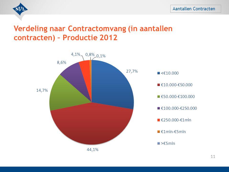 Verdeling naar Contractomvang (in aantallen contracten) – Productie 2012 11 Aantallen Contracten