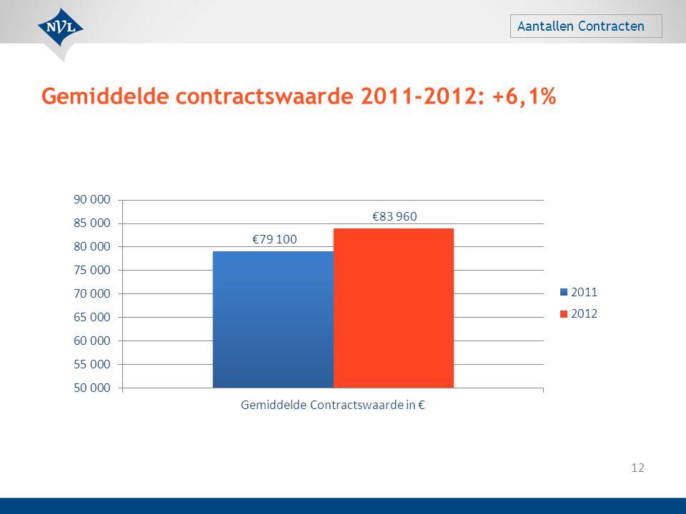 Gemiddelde contractswaarde 2011-2012: +6,1% 12 Aantallen Contracten