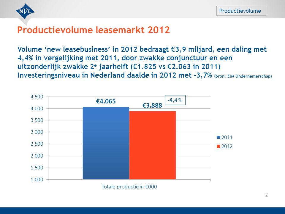 Productievolume leasemarkt 2012 2 -4,4% Volume 'new leasebusiness' in 2012 bedraagt €3,9 miljard, een daling met 4,4% in vergelijking met 2011, door z