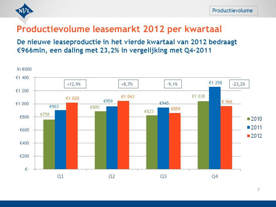 De nieuwe leaseproductie in het vierde kwartaal van 2012 bedraagt €966mln, een daling met 23,2% in vergelijking met Q4-2011 In € 000 +12,9%+8,7%-9,1%-