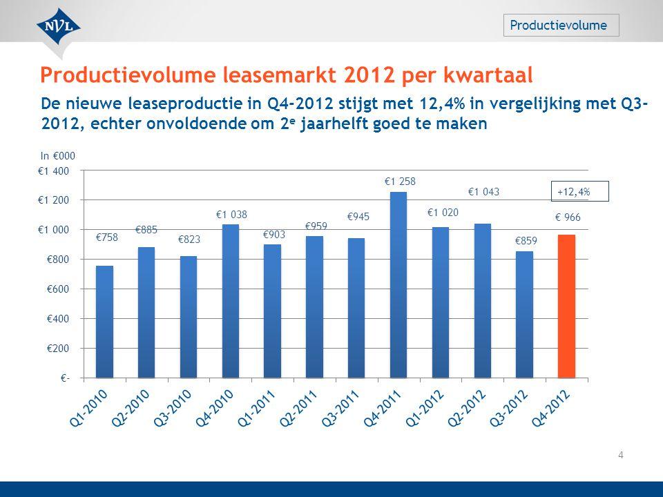 De nieuwe leaseproductie in Q4-2012 stijgt met 12,4% in vergelijking met Q3- 2012, echter onvoldoende om 2 e jaarhelft goed te maken In €000 +12,4% Pr