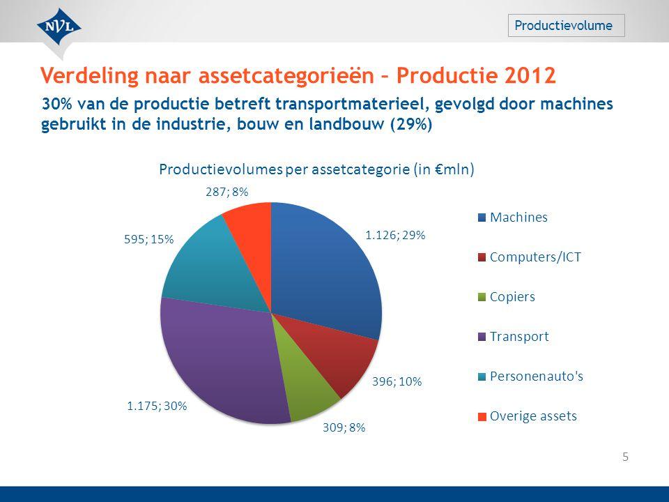 Verdeling naar assetcategorieën – Productie 2012 5 30% van de productie betreft transportmaterieel, gevolgd door machines gebruikt in de industrie, bo