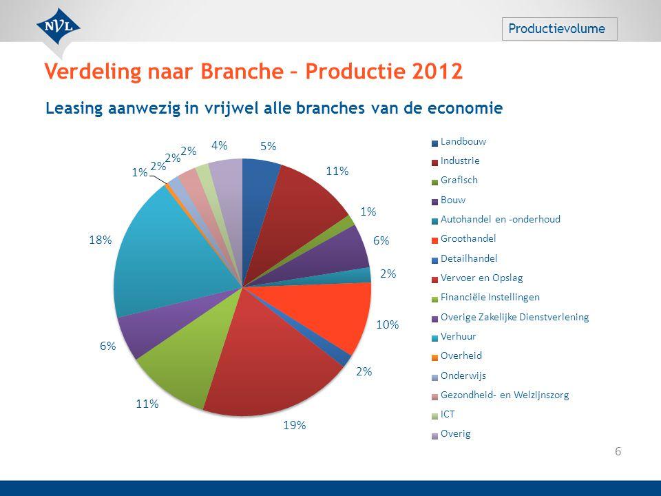 Verdeling naar Branche – Productie 2012 6 Productievolume Leasing aanwezig in vrijwel alle branches van de economie