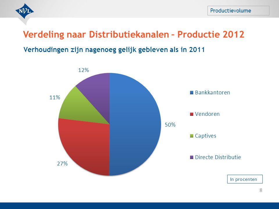 Verdeling naar Distributiekanalen – Productie 2012 8 Verhoudingen zijn nagenoeg gelijk gebleven als in 2011 Productievolume In procenten