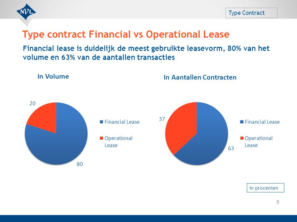 Type contract Financial vs Operational Lease Type Contract Financial lease is duidelijk de meest gebruikte leasevorm, 80% van het volume en 63% van de
