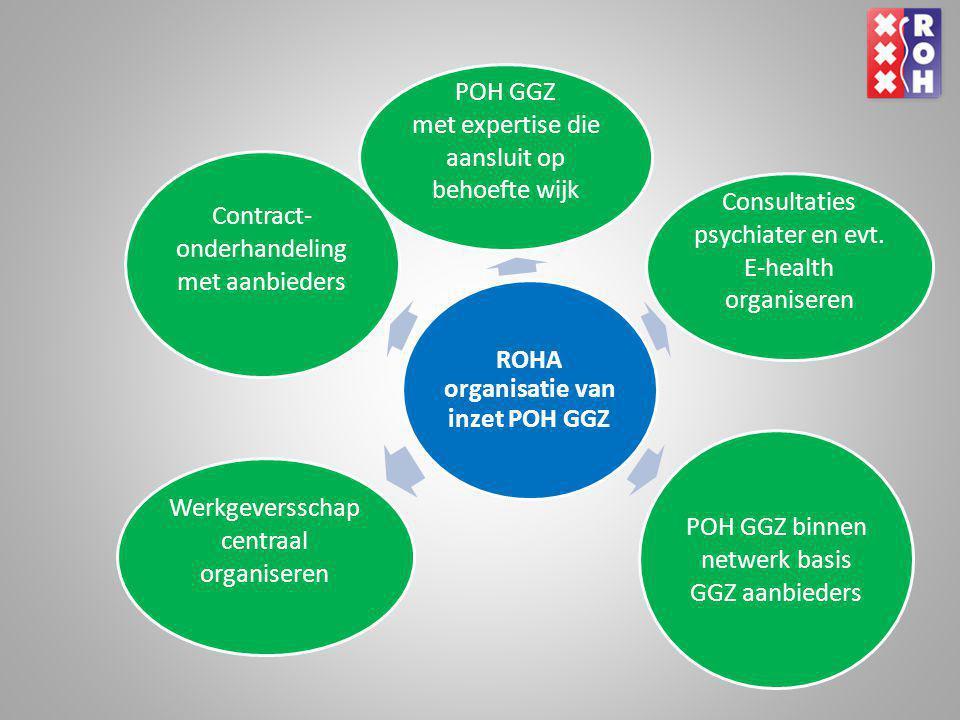 ROHA organisatie van inzet POH GGZ Contract- onderhandeling met aanbieders Werkgeversschap centraal organiseren Consultaties psychiater en evt. E-heal