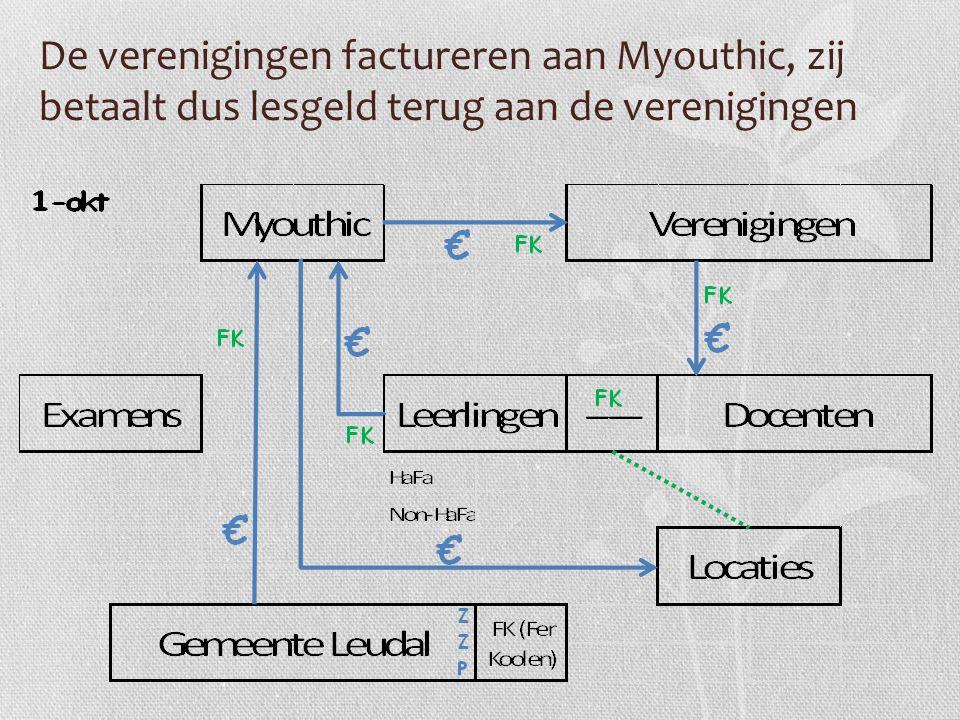 De verenigingen factureren aan Myouthic, zij betaalt dus lesgeld terug aan de verenigingen