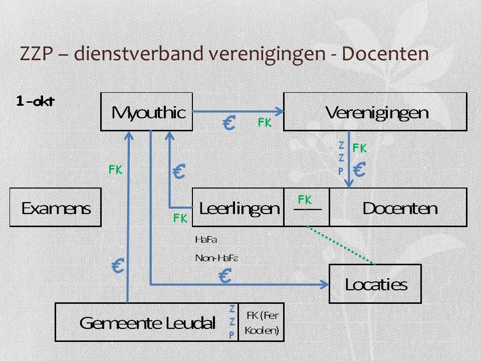 ZZP – dienstverband verenigingen - Docenten