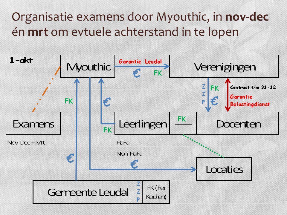 Organisatie examens door Myouthic, in nov-dec én mrt om evtuele achterstand in te lopen