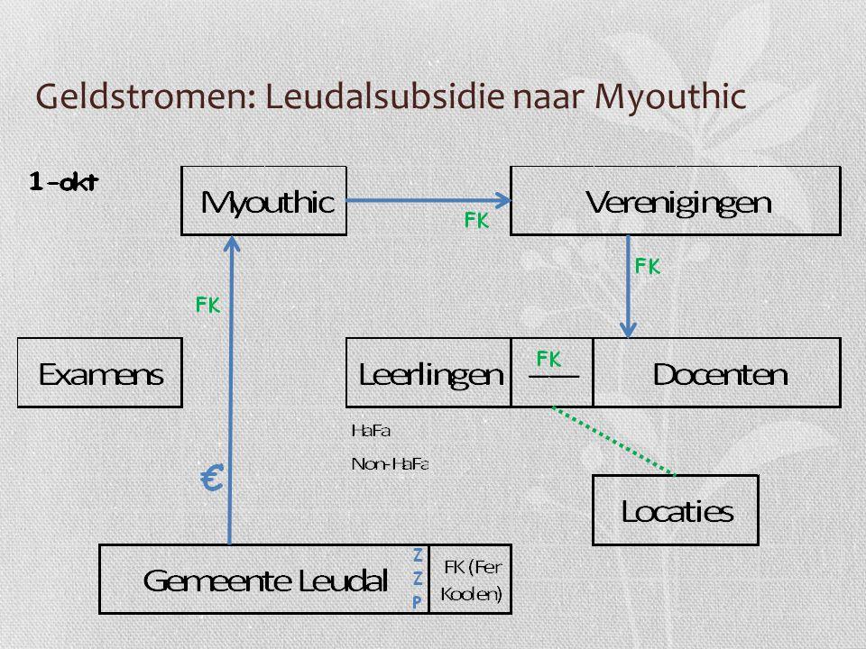 Geldstromen: Leudalsubsidie naar Myouthic