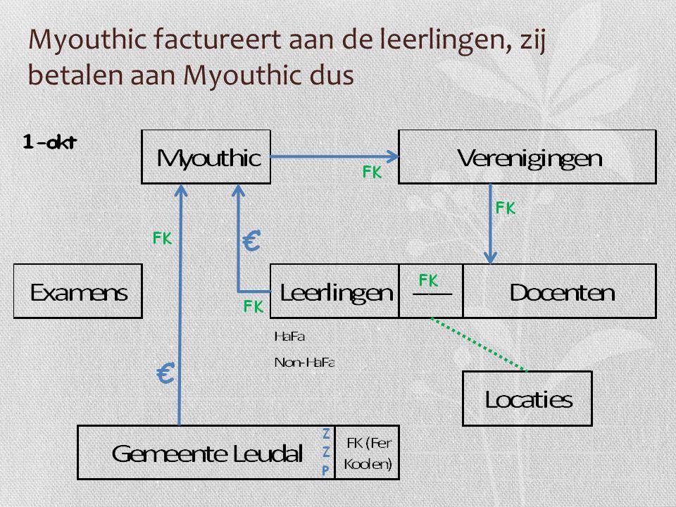 Myouthic factureert aan de leerlingen, zij betalen aan Myouthic dus