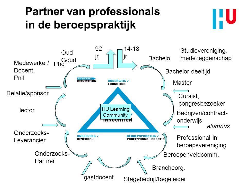 Partner van professionals in de beroepspraktijk Master Studievereniging, medezeggenschap Cursist, congresbezoeker Professional in beroepsvereniging St