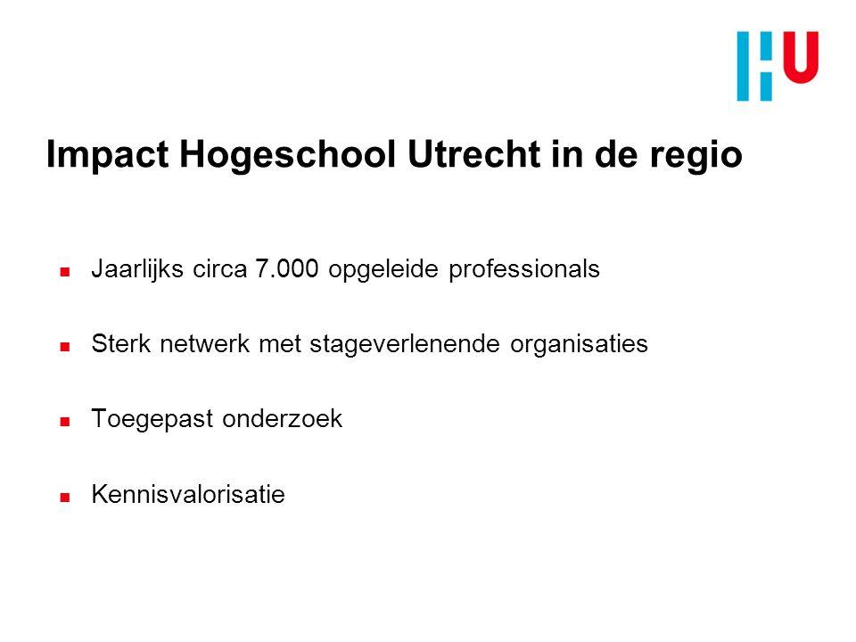 Impact Hogeschool Utrecht in de regio n Jaarlijks circa 7.000 opgeleide professionals n Sterk netwerk met stageverlenende organisaties n Toegepast ond