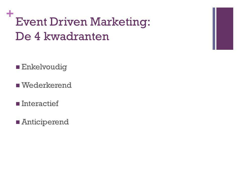 + Event Driven Marketing: De 4 kwadranten Enkelvoudig Wederkerend Interactief Anticiperend