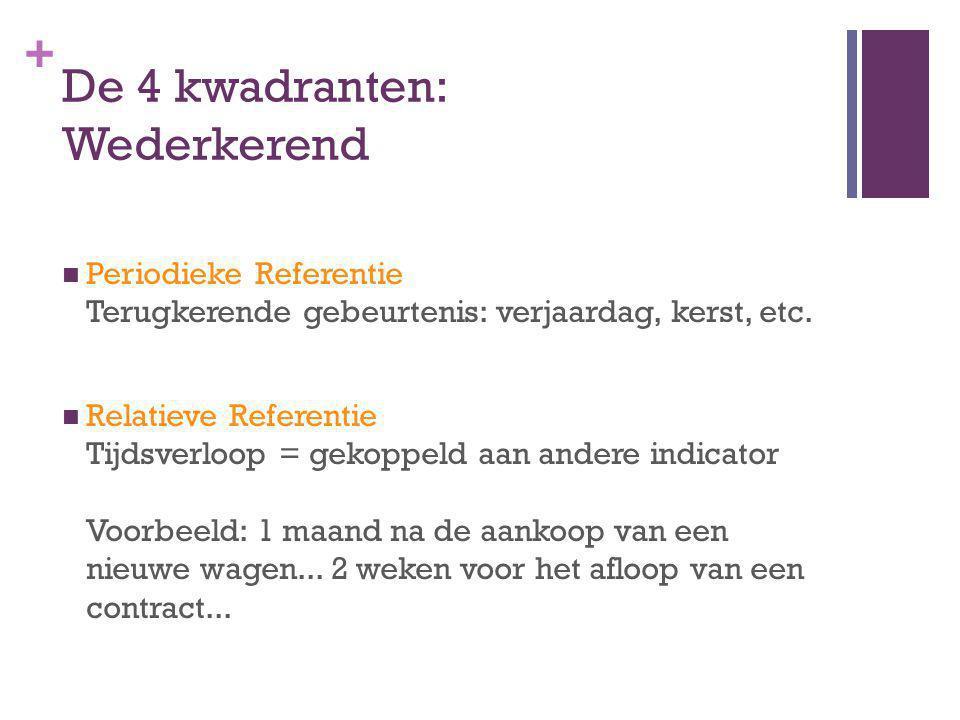 + De 4 kwadranten: Wederkerend Periodieke Referentie Terugkerende gebeurtenis: verjaardag, kerst, etc.