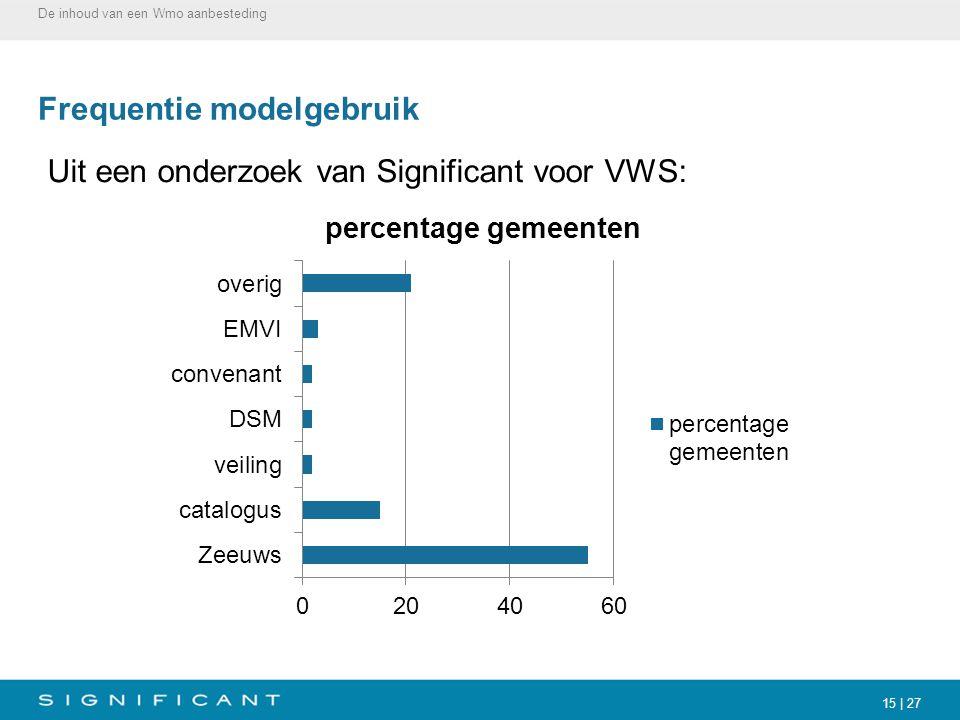 15 | 27 Frequentie modelgebruik Uit een onderzoek van Significant voor VWS: De inhoud van een Wmo aanbesteding