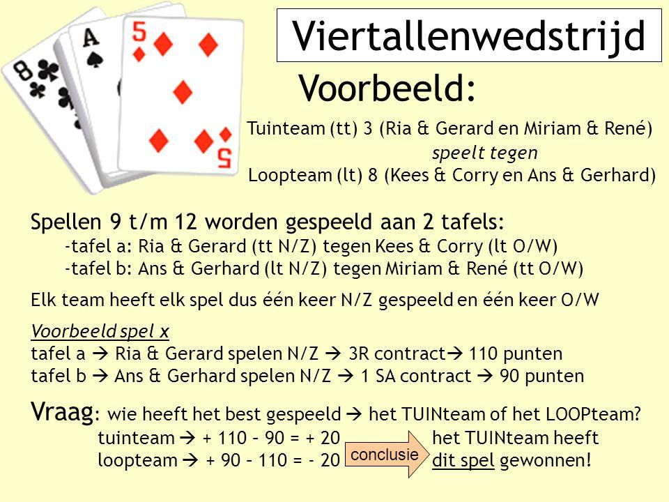 Viertallenwedstrijd Voorbeeld: Tuinteam (tt) 3 (Ria & Gerard en Miriam & René) speelt tegen Loopteam (lt) 8 (Kees & Corry en Ans & Gerhard) Spellen 9
