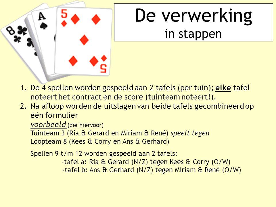 De verwerking in stappen 1.De 4 spellen worden gespeeld aan 2 tafels (per tuin); elke tafel noteert het contract en de score (tuinteam noteert!). 2. N