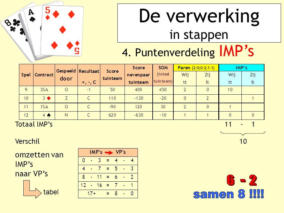 De verwerking in stappen 4. Puntenverdeling IMP's Totaal IMP's 11 - 1 Verschil 10 omzetten van IMP's naar VP's tabel