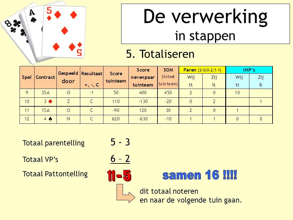 De verwerking in stappen 5. Totaliseren Totaal parentelling 5 - 3 Totaal VP's 6 – 2 Totaal Pattontelling dit totaal noteren en naar de volgende tuin g