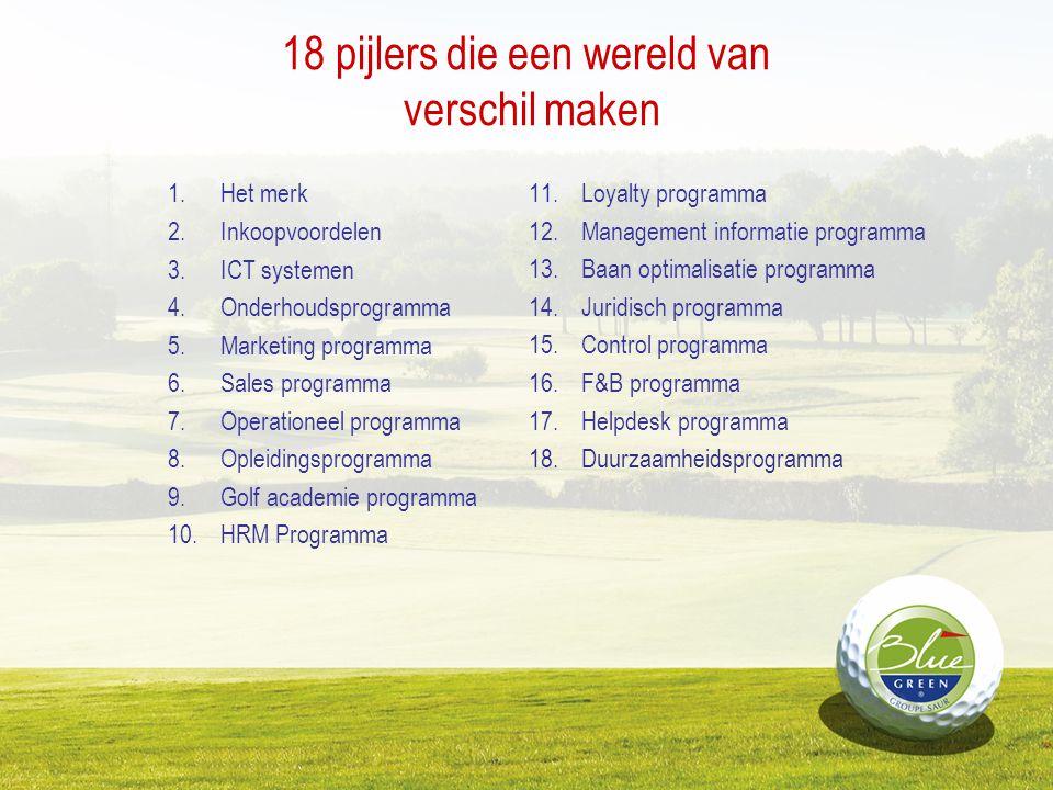 18 pijlers die een wereld van verschil maken 1.Het merk 2.Inkoopvoordelen 3.ICT systemen 4.Onderhoudsprogramma 5.Marketing programma 6.Sales programma
