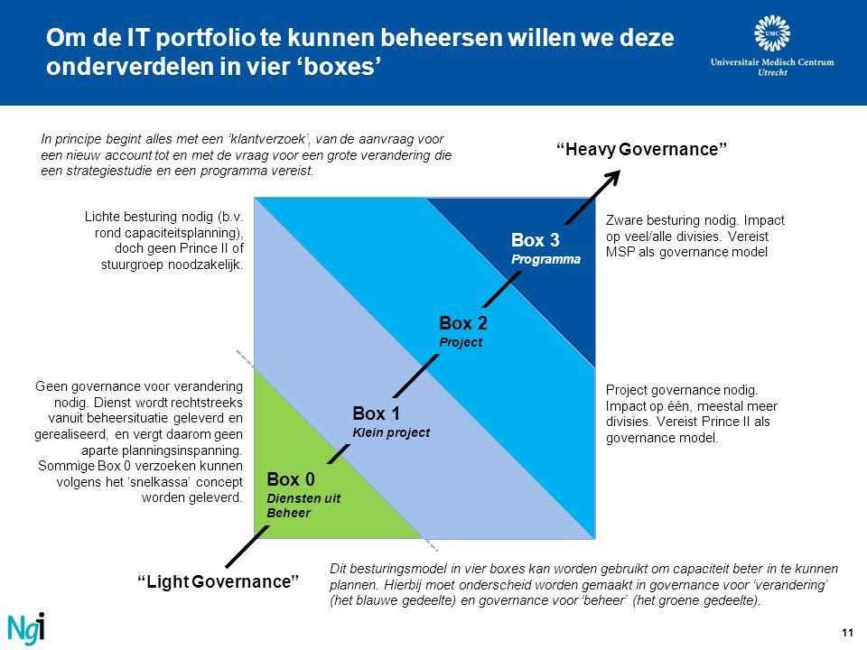 11 Om de IT portfolio te kunnen beheersen willen we deze onderverdelen in vier 'boxes' Box 3 Programma Box 2 Project Box 1 Klein project Box 0 Dienste