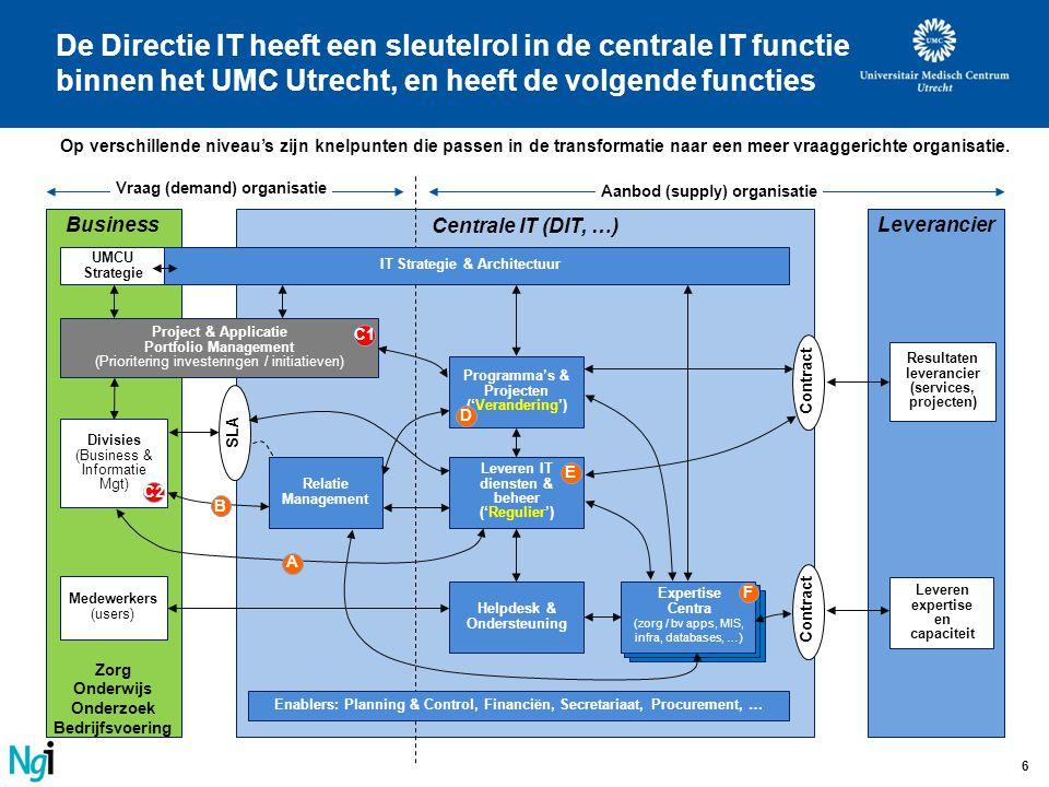 6 Centrale IT (DIT, …) Business Zorg Onderwijs Onderzoek Bedrijfsvoering Leverancier Relatie Management Helpdesk & Ondersteuning Medewerkers (users) P