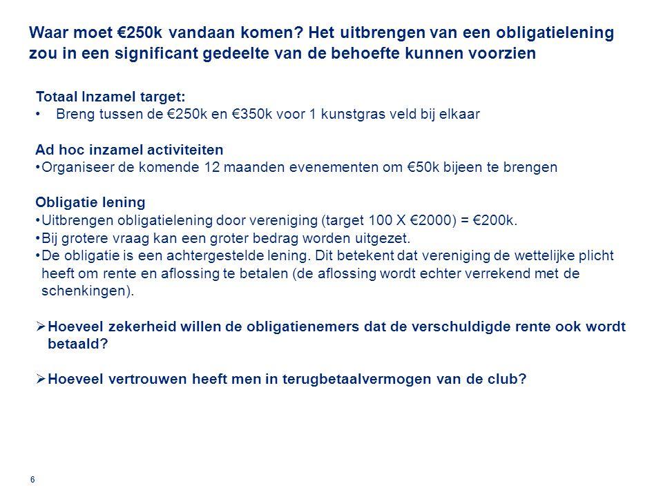 17 Kosten 2011-20122010-2011 Kosten selectie Bruto salarissen trainers € 34.999 € 37.005 Wedstrijd onkosten €11.534 € 8.450 Materiaal / kleding / medicam € 13.204 € 7.423 Vrijwilligers kosten € - € 8.600 Onkosten softbal €2.685 € 1.479 KNVB kosten €19.842 € 20.235 Sub totaal € 82.264 € 83.192 Kosten Jeugd Bruto salarissen trainers € 4.326 € 13.342 Kostenvergoedingen € 1.228 € 1.187 Materiaal / kleding / medicam € 2.501 € 2.762 Kosten JW toernooi € 1.287 € 1.301 Kosten vrijwilligers €35.614 € 22.689 Sub totaal €44.956 € 41.281 Algemene kosten (= overige lasten) Promotiekosten € 1.434 € 2.139 Accountantskosten € 3.045 € 3.239 Administratiekosten € 2.866 € 336 Website / computerkosten € 341 € 476 Assuranties € 439 € - Overige algemene kosten € 740 € 2.266 Sub totaal € 8.865 € 8.456 Huur accommodatie €68.138 €69.901 Rente lasten € (570) € 455) Totaal kosten € 203.653 € 202.375 Resultaat € (29.061) € (30.895) Vereniging BVC Bloemendaal: Verdere besparingsopties zijn wellicht aanwezig, met name in wedstrijdkosten en vrijwilligerskosten Bron: Financieel jaarverslag vereniging BVC Bloemendaal 2010 – 2011 en 2011-2012 & FinancieringsCie analyse.