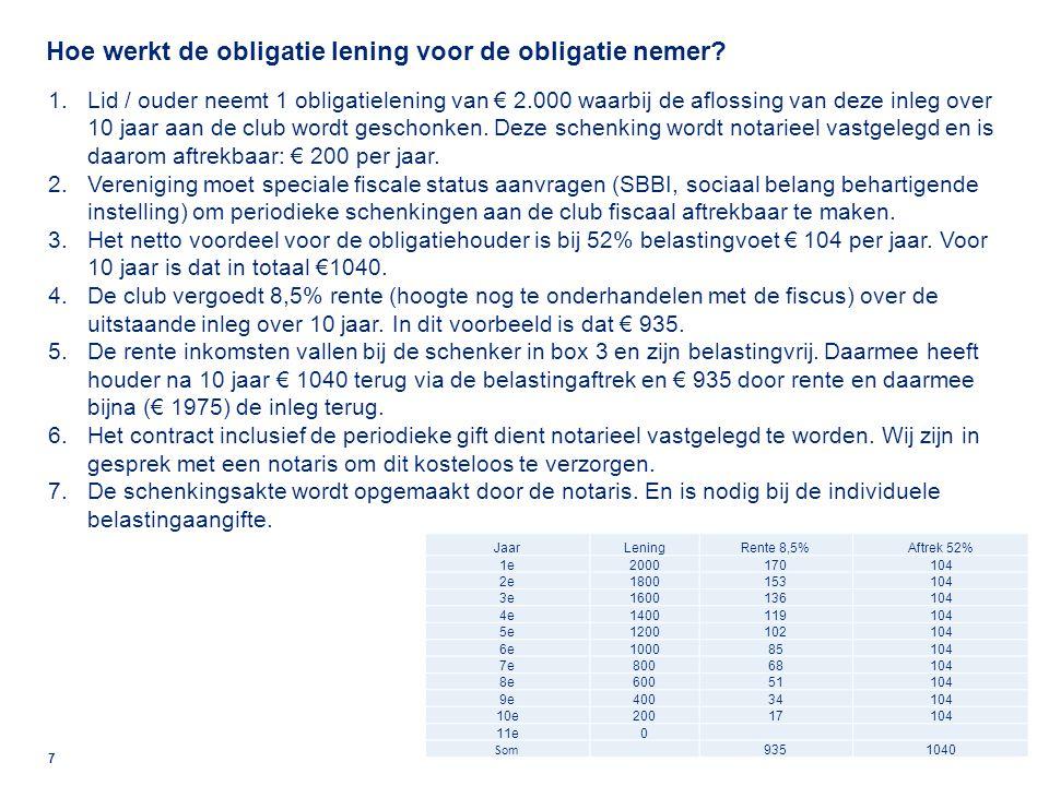 Stichting Exploitatie: Verdere besparingsopties zijn wellicht (beperkt) aanwezig, met name in de vrijwilligersvergoeding en veldonderhoud.