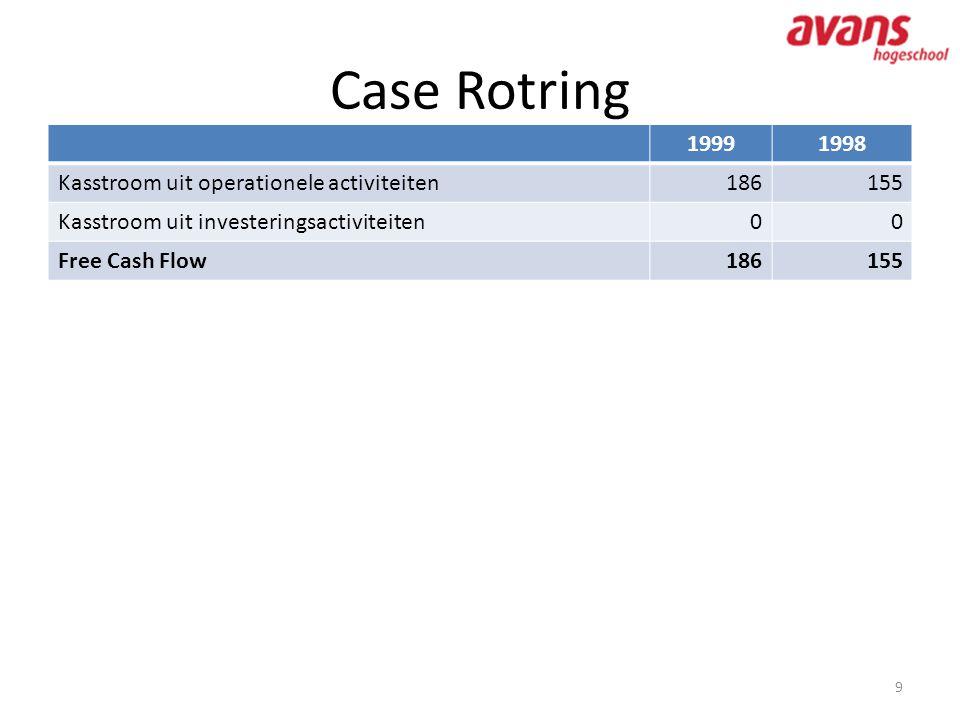Case Rotring 9 19991998 Kasstroom uit operationele activiteiten186155 Kasstroom uit investeringsactiviteiten00 Free Cash Flow186155