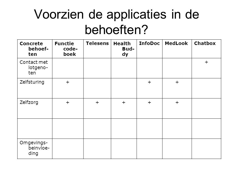 Voorzien de applicaties in de behoeften.
