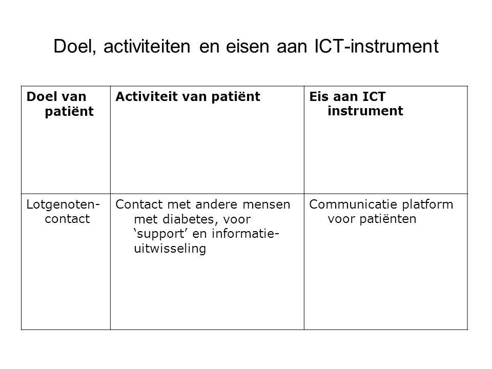 Doel, activiteiten en eisen aan ICT-instrument Doel van patiënt Activiteit van patiëntEis aan ICT instrument Lotgenoten- contact Contact met andere mensen met diabetes, voor 'support' en informatie- uitwisseling Communicatie platform voor patiënten