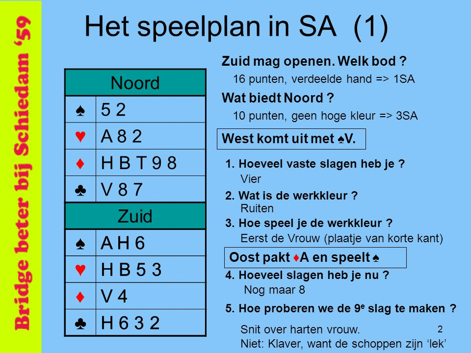 3 Het speelplan in SA (1) Noord ♠5 2 ♥A 8 2 ♦H B T 9 8 ♣V 8 7 Zuid ♠A H 6 ♥H B 5 3 ♦V 4 ♣H 6 3 2 Oost ♠7 4 3 ♥V 9 6 4 ♦A 3 ♣B T 5 4 Oost ♠V B T 9 8 ♥T 7 ♦7 6 5 2 ♣A 9