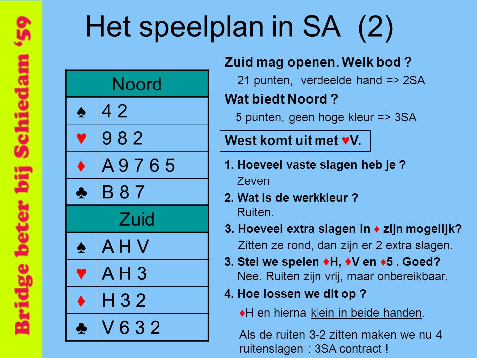 5 Het speelplan in SA (2) Noord ♠4 2 ♥9 8 2 ♦A 9 7 6 5 ♣B 8 7 Zuid ♠A H V ♥A H 3 ♦H 3 2 ♣V 6 3 2 Oost ♠T 8 6 5 ♥6 5 ♦B T 8 ♣H T 9 4 Oost ♠B 9 7 3 ♥V B T 7 4 ♦V 4 ♣A 5