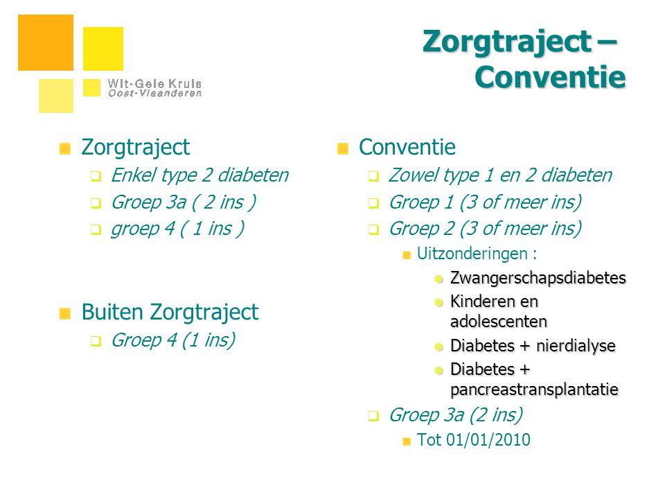 Zorgtraject – Conventie Zorgtraject  Enkel type 2 diabeten  Groep 3a ( 2 ins )  groep 4 ( 1 ins ) Buiten Zorgtraject  Groep 4 (1 ins) Conventie 