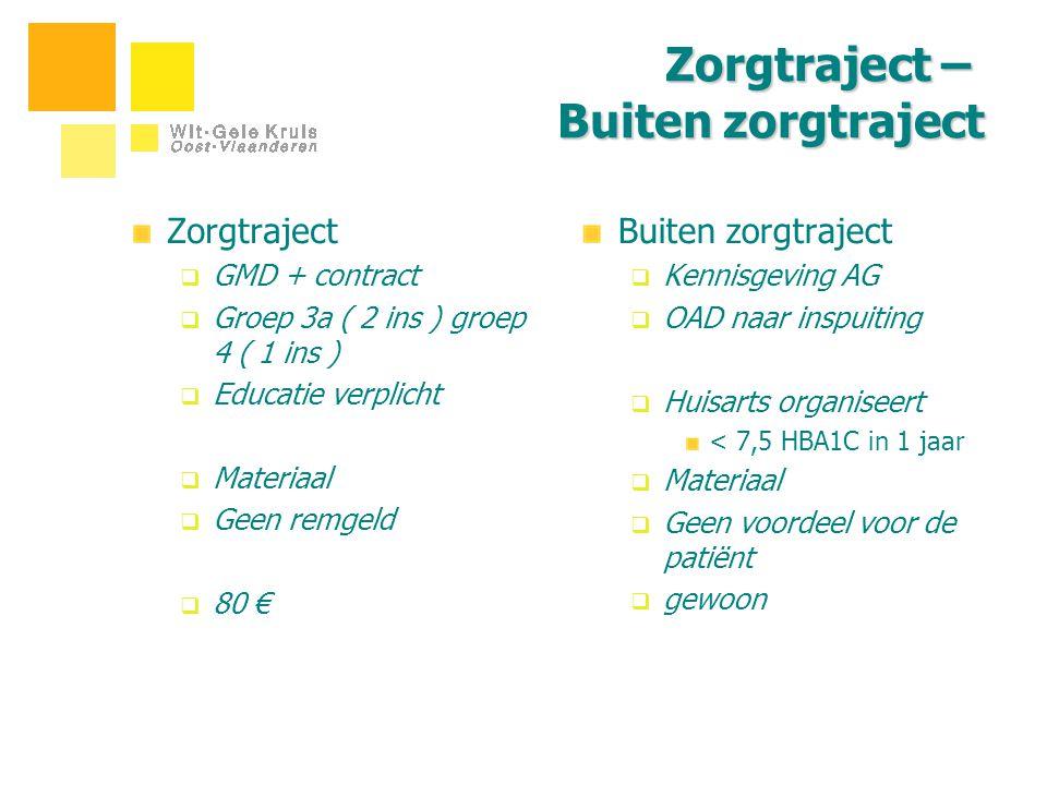 Zorgtraject – Buiten zorgtraject Zorgtraject  GMD + contract  Groep 3a ( 2 ins ) groep 4 ( 1 ins )  Educatie verplicht  Materiaal  Geen remgeld 