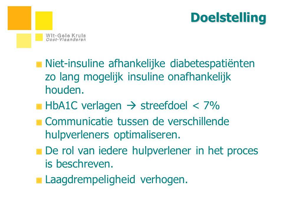 Doelstelling Niet-insuline afhankelijke diabetespatiënten zo lang mogelijk insuline onafhankelijk houden. HbA1C verlagen  streefdoel < 7% Communicati