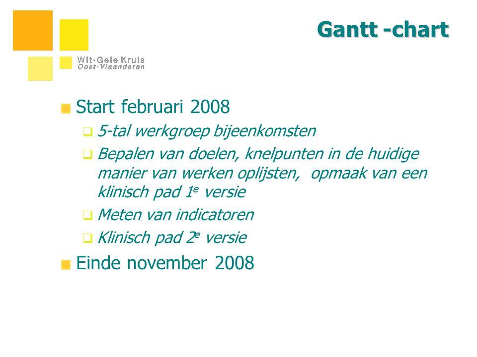 Gantt -chart Start februari 2008  5-tal werkgroep bijeenkomsten  Bepalen van doelen, knelpunten in de huidige manier van werken oplijsten, opmaak va